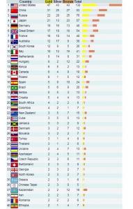 Год до Олимпиады в Токио: Казахстану пророчат провал, а России успех
