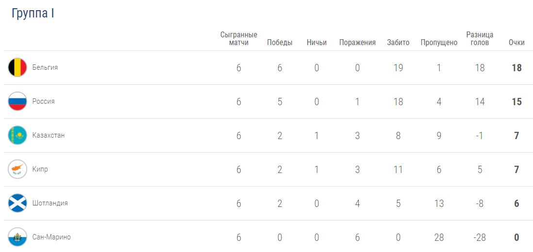 турнирная таблица фонбет россия